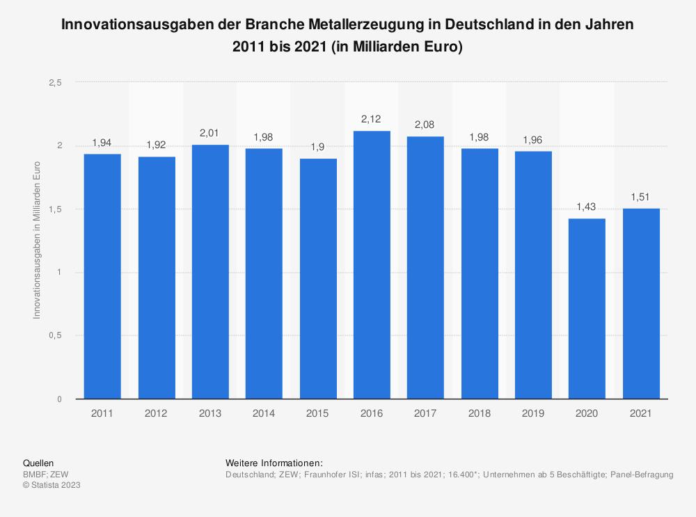 Statistik: Innovationsausgaben der Branche Metallerzeugung in Deutschland in den Jahren 2009 bis 2019 (in Milliarden Euro) | Statista