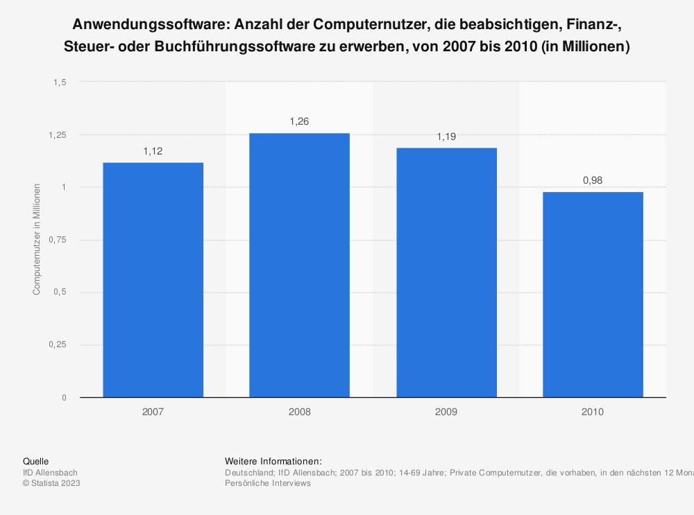 Statistik: Anwendungssoftware: Anzahl der Computernutzer, die beabsichtigen, Finanz-, Steuer- oder Buchführungssoftware zu erwerben, von 2007 bis 2010 (in Millionen) | Statista