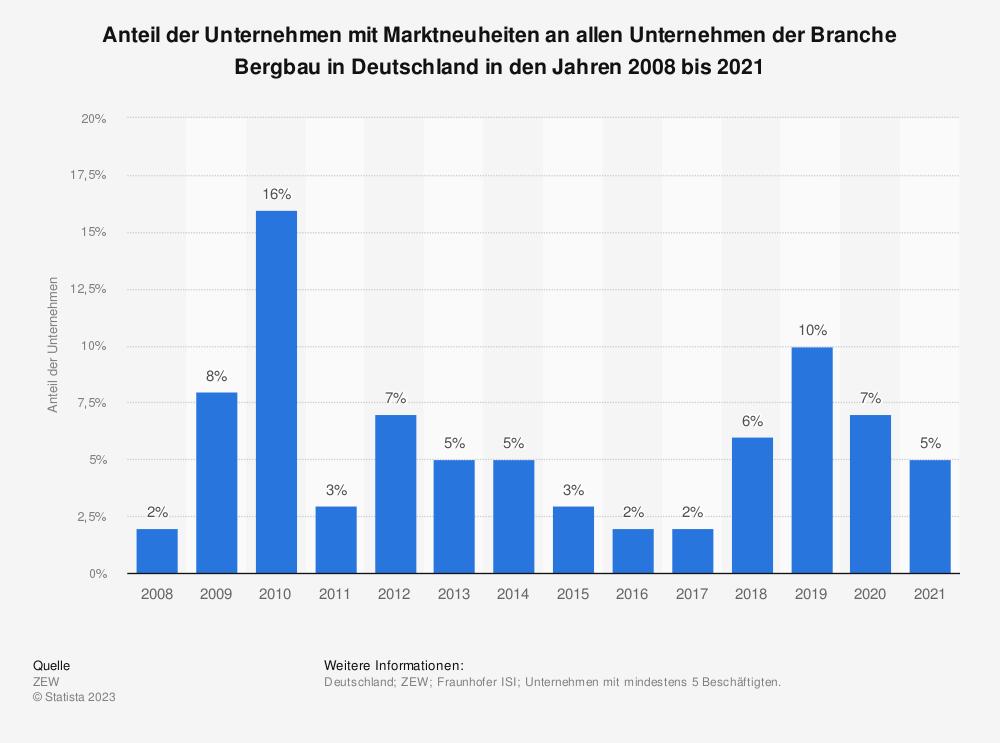 Statistik: Anteil der Unternehmen mit Marktneuheiten an allen Unternehmen der Branche Bergbau in Deutschland  in den Jahren 2008 bis 2017 | Statista