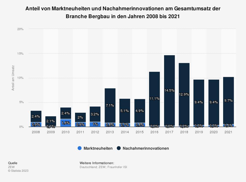 Statistik: Anteil von Marktneuheiten und Nachahmerinnovationen am Gesamtumsatz der Branche Bergbau in den Jahren 2008 bis 2017 | Statista