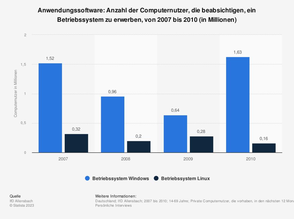 Statistik: Anwendungssoftware: Anzahl der Computernutzer, die beabsichtigen, ein Betriebssystem zu erwerben, von 2007 bis 2010 (in Millionen) | Statista