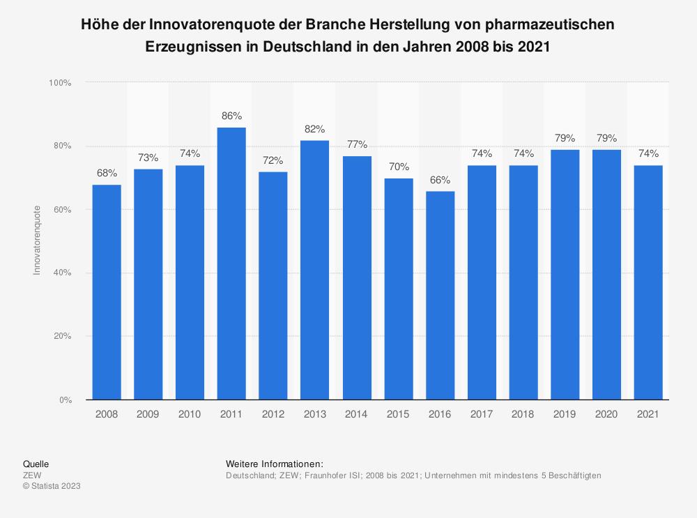 Statistik: Höhe der Innovatorenquote der Branche Herstellung von pharmazeutischen Erzeugnissen in Deutschland in den Jahren 2008 bis 2016 | Statista