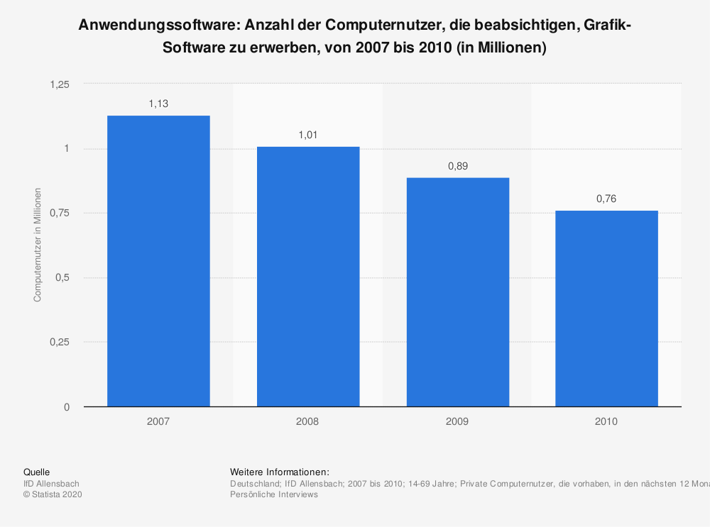 Statistik: Anwendungssoftware: Anzahl der Computernutzer, die beabsichtigen, Grafik-Software zu erwerben, von 2007 bis 2010 (in Millionen) | Statista