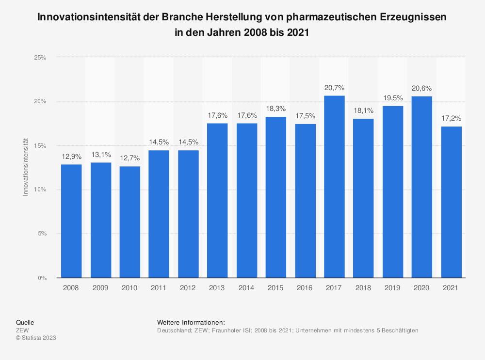 Statistik: Innovationsintensität der Branche Herstellung von pharmazeutischen Erzeugnissen in den Jahren 2008 bis 2018 | Statista