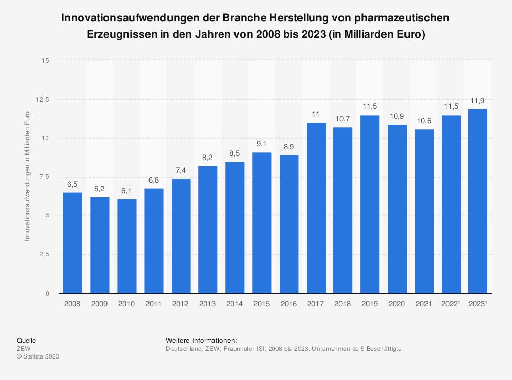 Statistik: Innovationsaufwendungen der Branche Herstellung von pharmazeutischen Erzeugnissen in den Jahren von 2008 bis 2019 (in Milliarden Euro) | Statista