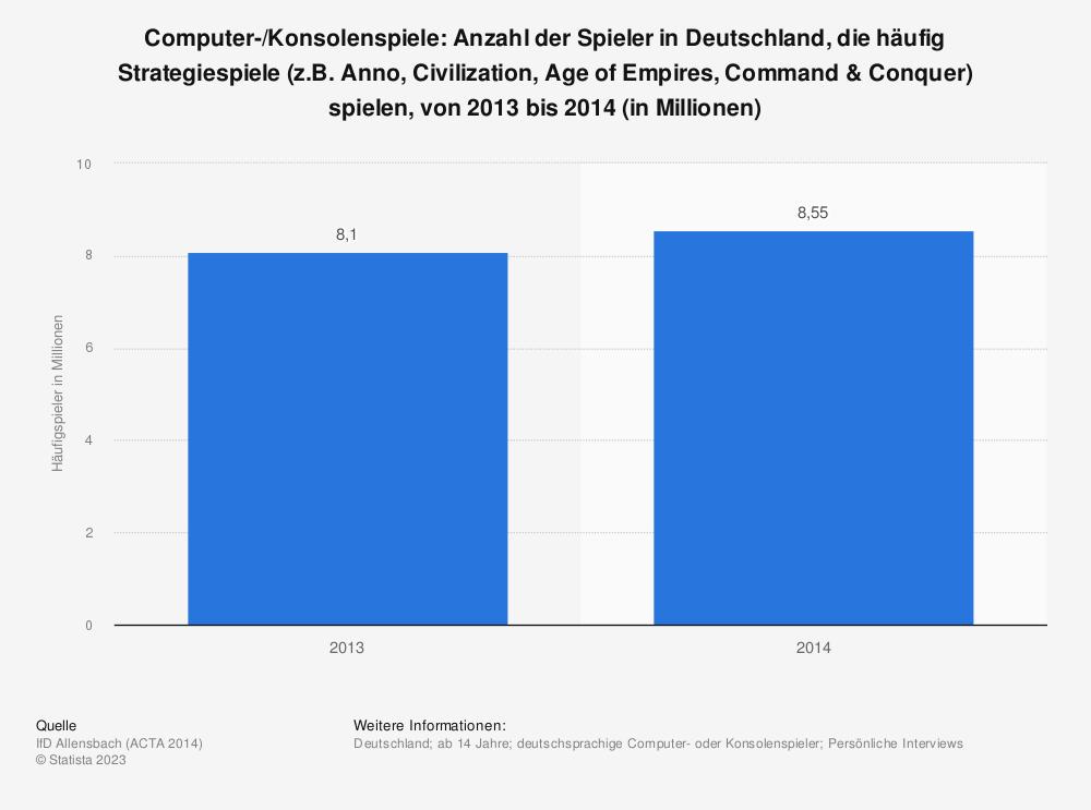 Statistik: Computer-/Konsolenspiele: Anzahl der Spieler in Deutschland, die häufig Strategiespiele (z.B. Anno, Civilization, Age of Empires, Command & Conquer) spielen, von 2013 bis 2014 (in Millionen) | Statista