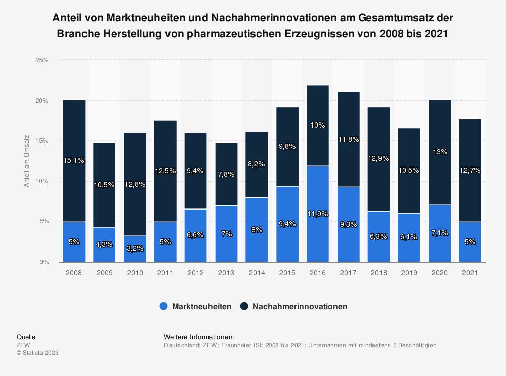 Statistik: Anteil von Marktneuheiten und Nachahmerinnovationen am Gesamtumsatz der Branche Herstellung von pharmazeutischen Erzeugnissen von 2008 bis 2016 | Statista