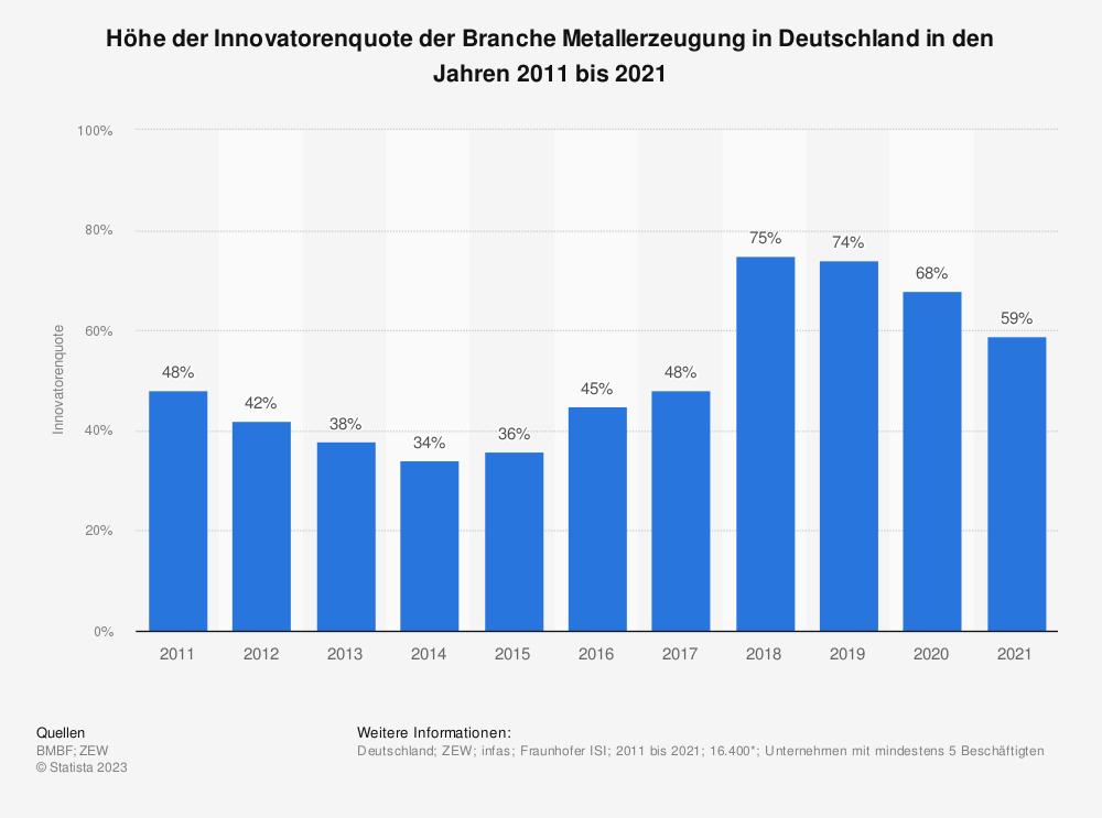 Statistik: Höhe der Innovatorenquote der Branche Metallerzeugung in Deutschland in den Jahren 2008 bis 2017 | Statista
