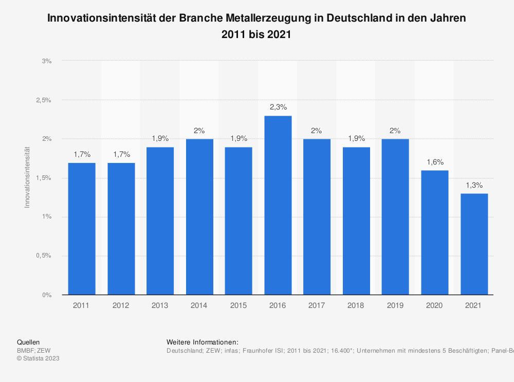 Statistik: Innovationsintensität der Branche Metallerzeugung in Deutschland in den Jahren 2008 bis 2017 | Statista