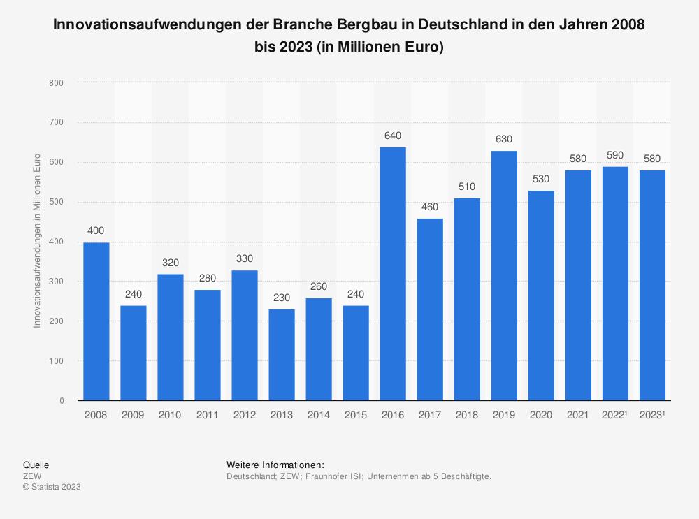 Statistik: Innovationsaufwendungen der Branche Bergbau in Deutschland in den Jahren 2008 bis 2020* (in Millionen Euro) | Statista