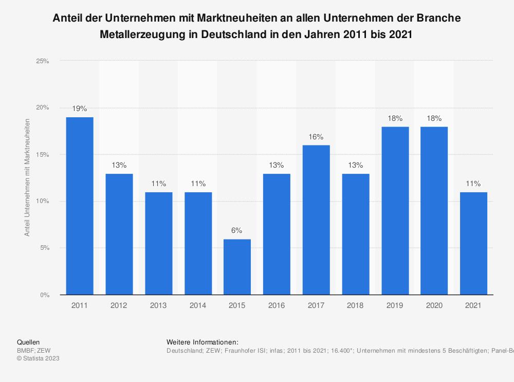 Statistik: Anteil der Unternehmen mit Marktneuheiten an allen Unternehmen der Branche Metallerzeugung in Deutschland in den Jahren 2008 bis 2018 | Statista