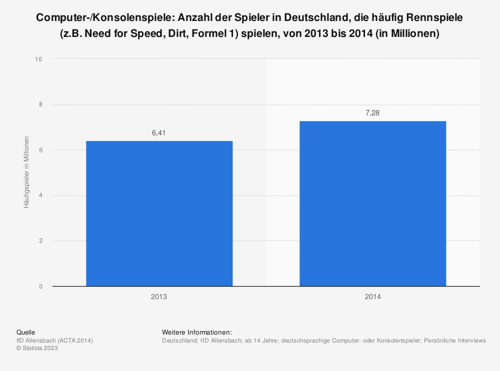 Statistik: Computer-/Konsolenspiele: Anzahl der Spieler in Deutschland, die häufig Rennspiele (z.B. Need for Speed, Dirt, Formel 1) spielen, von 2013 bis 2014 (in Millionen) | Statista
