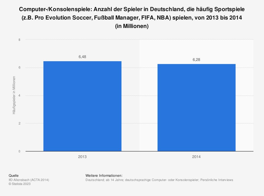 Statistik: Computer-/Konsolenspiele: Anzahl der Spieler in Deutschland, die häufig Sportspiele (z.B. Pro Evolution Soccer, Fußball Manager, FIFA, NBA) spielen, von 2013 bis 2014 (in Millionen) | Statista