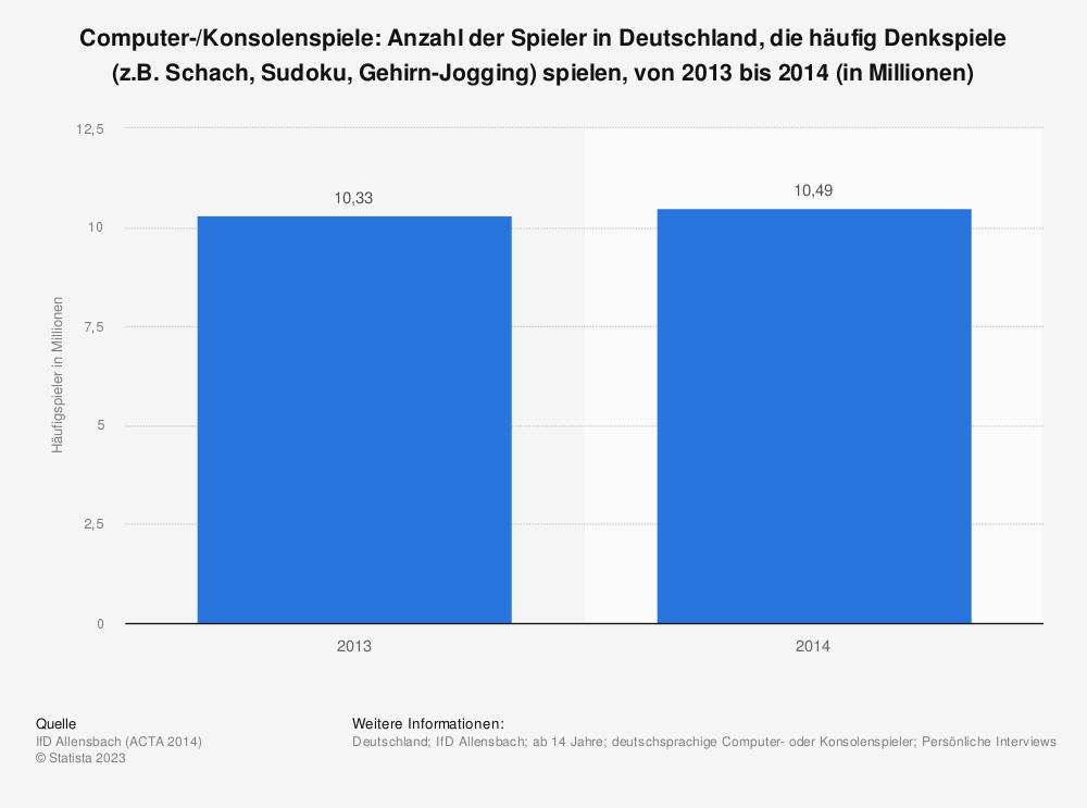 Statistik: Computer-/Konsolenspiele: Anzahl der Spieler in Deutschland, die häufig Denkspiele (z.B. Schach, Sudoku, Gehirn-Jogging) spielen, von 2013 bis 2014 (in Millionen) | Statista