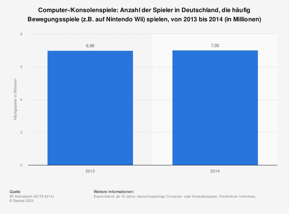 Statistik: Computer-/Konsolenspiele: Anzahl der Spieler in Deutschland, die häufig Bewegungsspiele (z.B. auf Nintendo Wii) spielen, von 2013 bis 2014 (in Millionen) | Statista