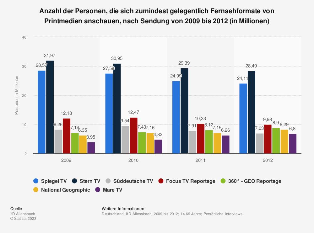 Statistik: Anzahl der Personen, die sich zumindest gelegentlich Fernsehformate von Printmedien anschauen, nach Sendung von 2009 bis 2012 (in Millionen) | Statista