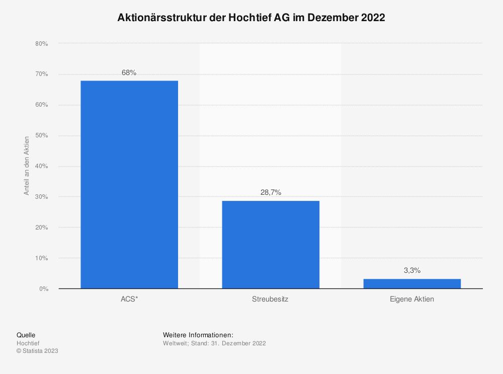 Statistik: Aktionärsstruktur der Hochtief AG im Dezember 2018 | Statista