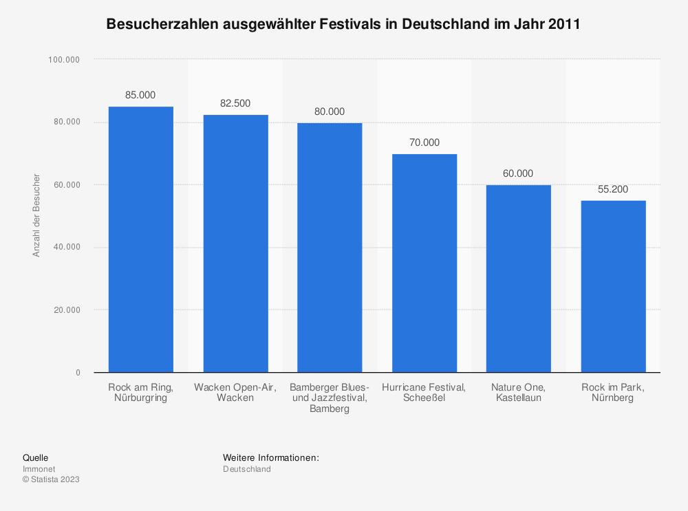 Statistik: Besucherzahlen ausgewählter Festivals in Deutschland im Jahr 2011 | Statista