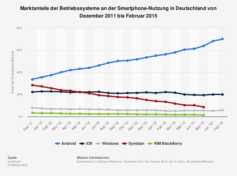 Statistik: Marktanteile der Betriebssysteme an der Smartphone-Nutzung in Deutschland von Dezember 2011 bis Februar 2015 | Statista