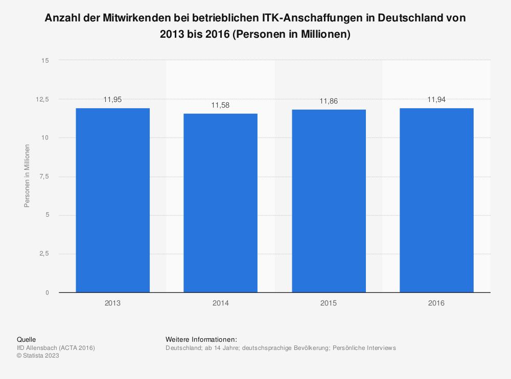 Statistik: Anzahl der Mitwirkenden bei betrieblichen ITK-Anschaffungen in Deutschland von 2013 bis 2016 (Personen in Millionen)   Statista