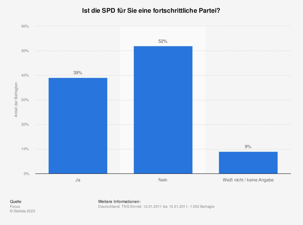 Statistik: Ist die SPD für Sie eine fortschrittliche Partei? | Statista