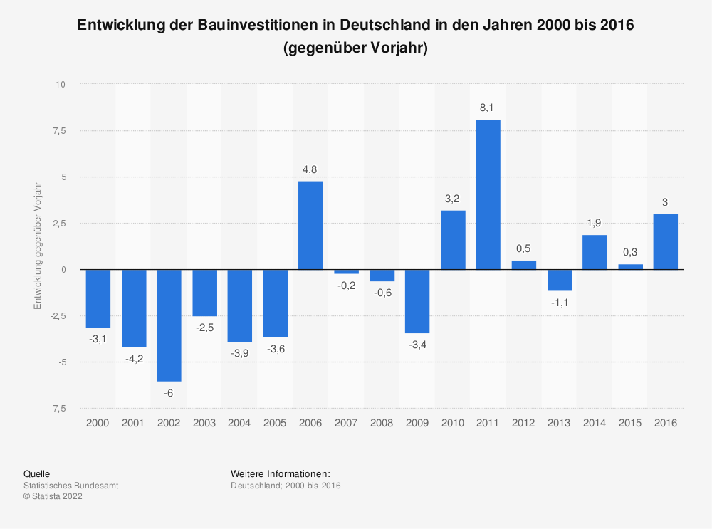 Statistik: Entwicklung der Bauinvestitionen in Deutschland in den Jahren 2000 bis 2016 (im Vergleich zum Vorjahr) | Statista