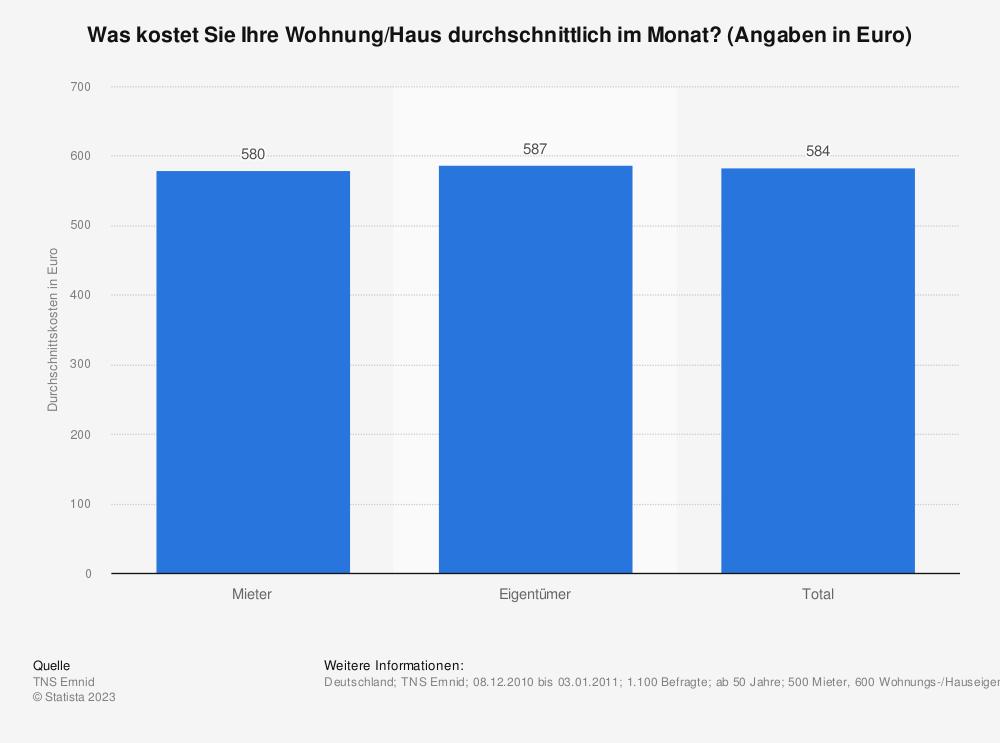 Statistik: Was kostet Sie Ihre Wohnung/Haus durchschnittlich im Monat? (Angaben in Euro) | Statista