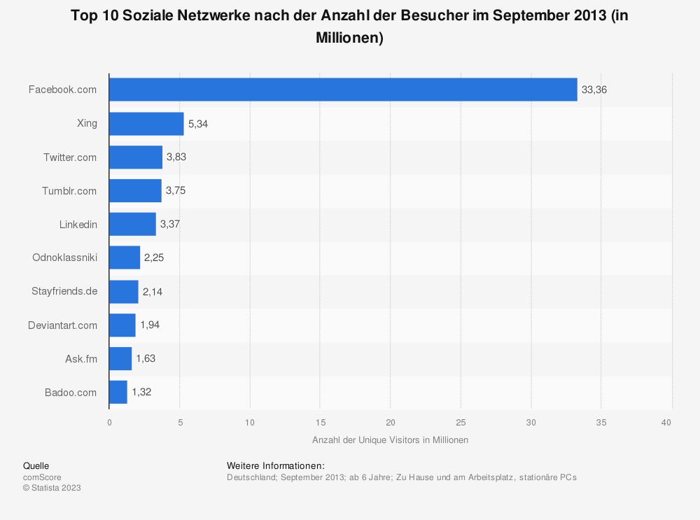 Statistik: Top 10 Soziale Netzwerke nach der Anzahl der Besucher im September 2013 (in Millionen) | Statista