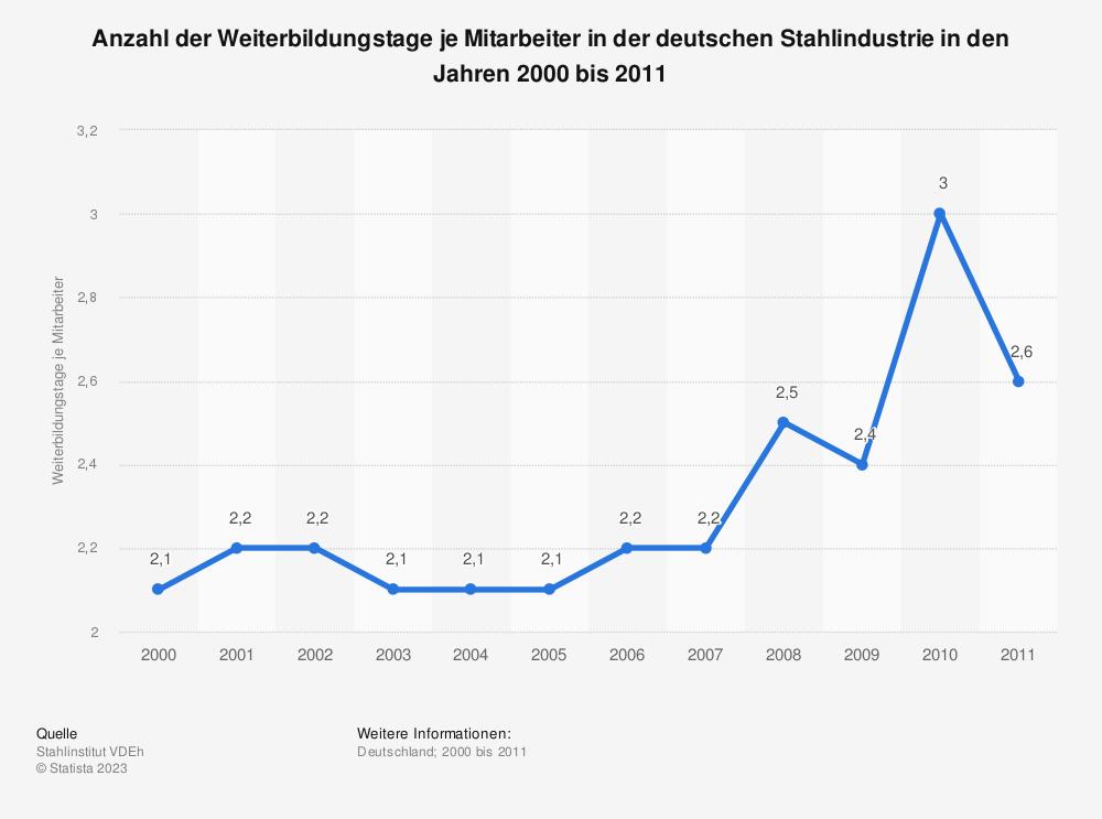 Statistik: Anzahl der Weiterbildungstage je Mitarbeiter in der deutschen Stahlindustrie in den Jahren 2000 bis 2011 | Statista