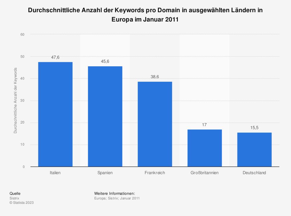 Statistik: Durchschnittliche Anzahl der Keywords pro Domain in ausgewählten Ländern in Europa im Januar 2011 | Statista