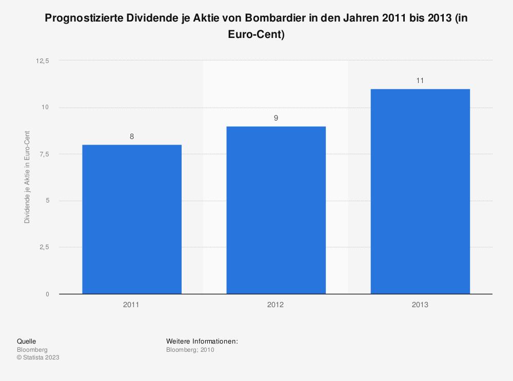 Statistik: Prognostizierte Dividende je Aktie von Bombardier in den Jahren 2011 bis 2013 (in Euro-Cent)   Statista