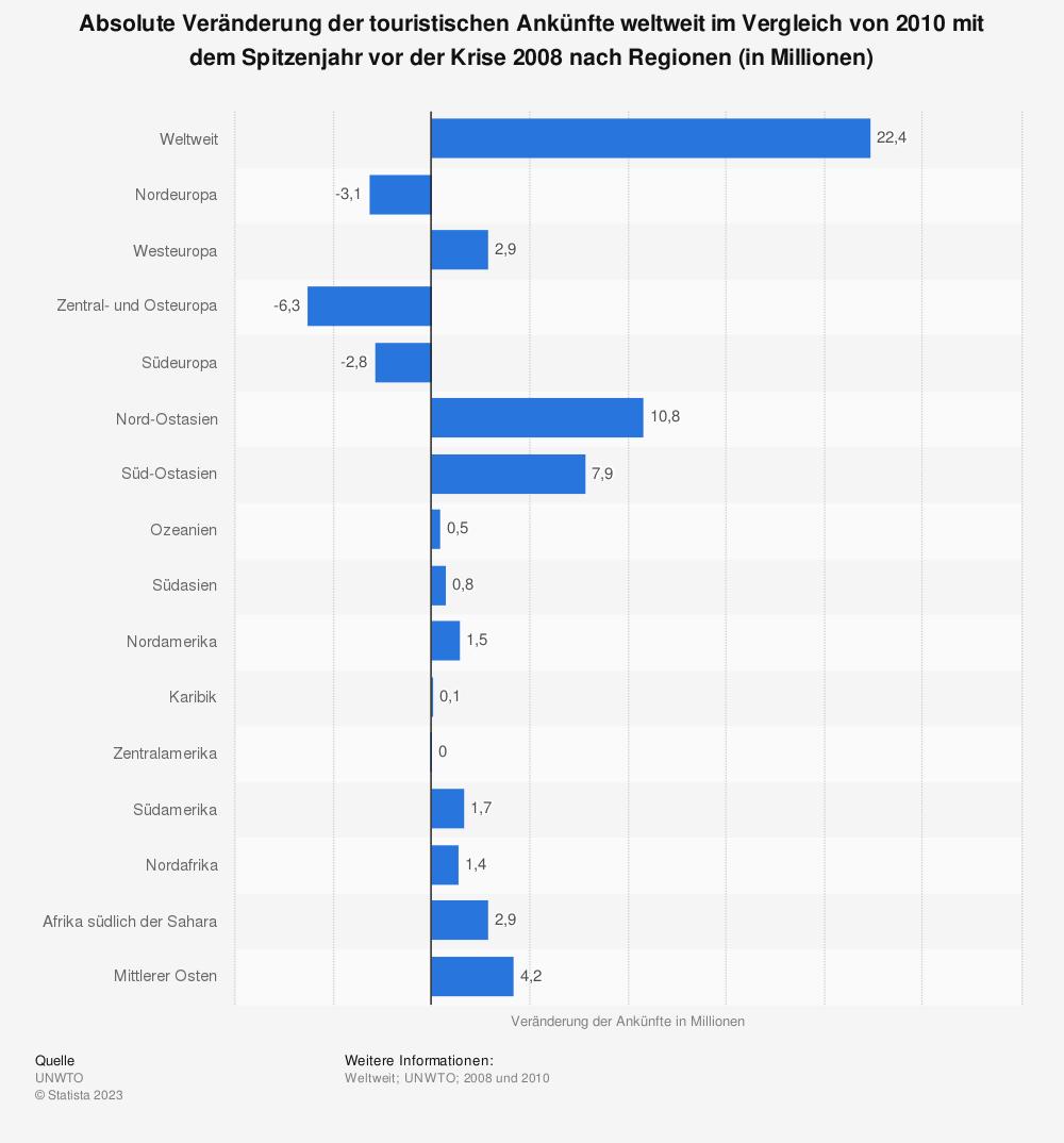 Statistik: Absolute Veränderung der touristischen Ankünfte weltweit im Vergleich von 2010 mit dem Spitzenjahr vor der Krise 2008 nach Regionen (in Millionen) | Statista