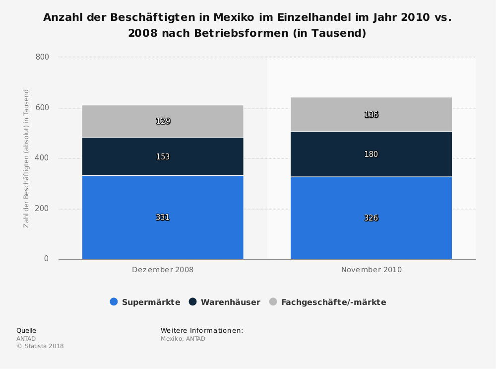 Statistik: Anzahl der Beschäftigten in Mexiko im Einzelhandel im Jahr 2010 vs. 2008 nach Betriebsformen (in Tausend) | Statista