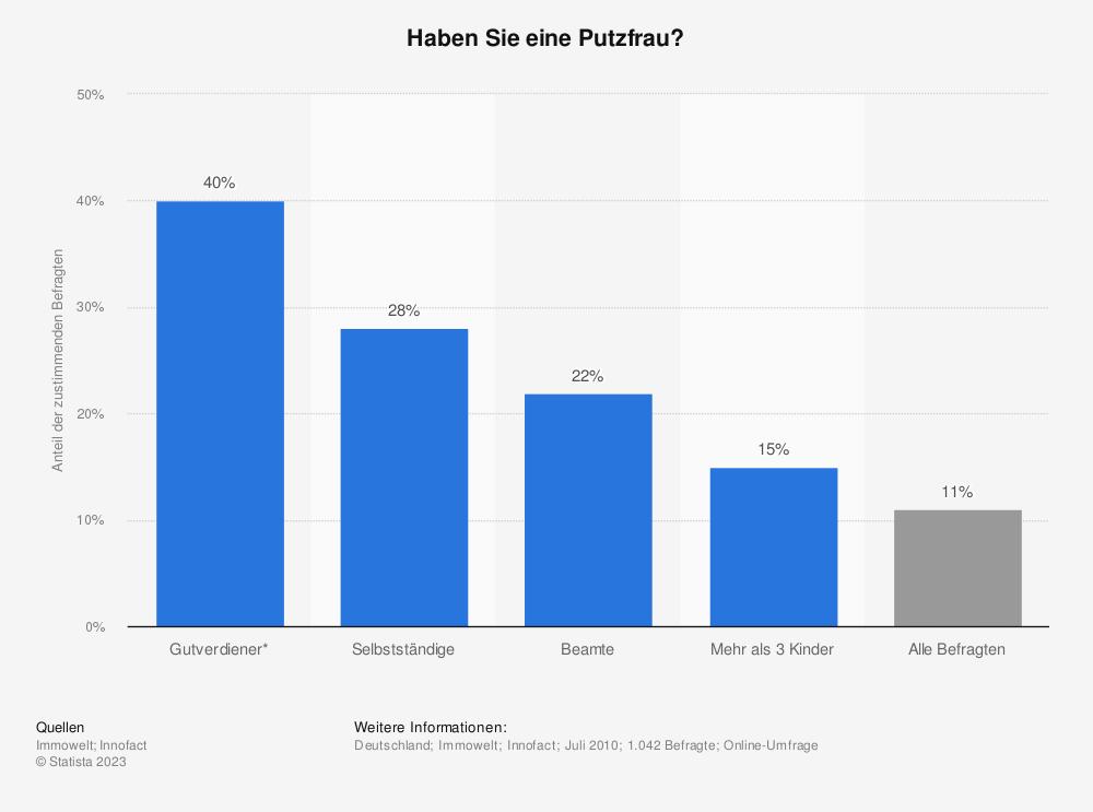 Anteil Der Haushalte Mit Putzfrauen 2010 Umfrage