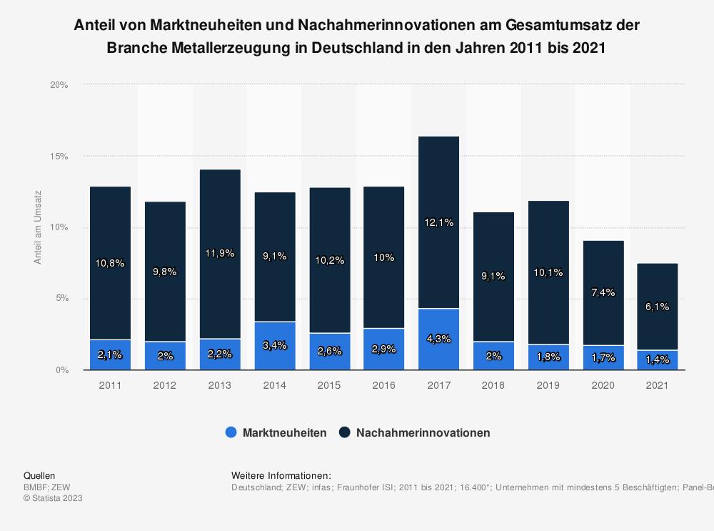 Statistik: Anteil von Marktneuheiten und Nachahmerinnovationen am Gesamtumsatz der Branche Metallerzeugung in Deutschland in den Jahren 2008 bis 2017 | Statista