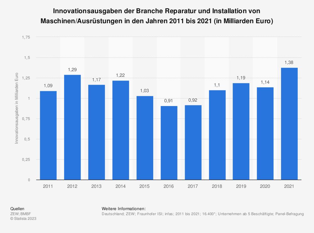 Statistik: Innovationsausgaben der Branche Reparatur und Installation von Maschinen/Ausrüstungen in den Jahren 2008 bis 2017 (in Milliarden Euro) | Statista