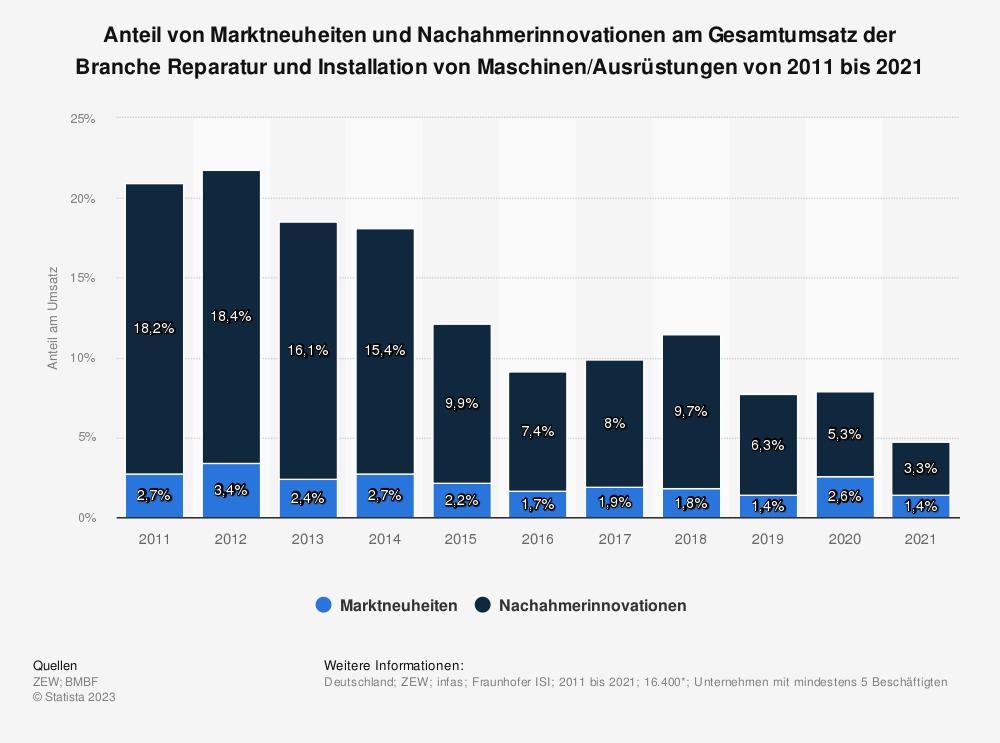 Statistik: Anteil von Marktneuheiten und Nachahmerinnovationen am Gesamtumsatz der Branche Reparatur und Installation von Maschinen/Ausrüstungen von 2008 bis 2018 | Statista