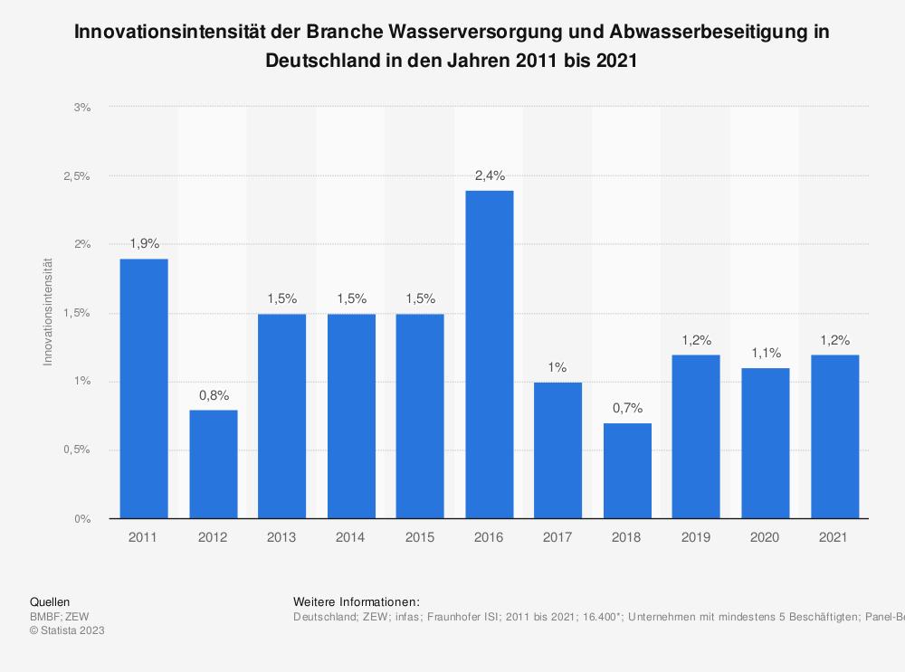 Statistik: Innovationsintensität der Branche Wasserversorgung und Abwasserbeseitigung in Deutschland in den Jahren 2008 bis 2017 | Statista