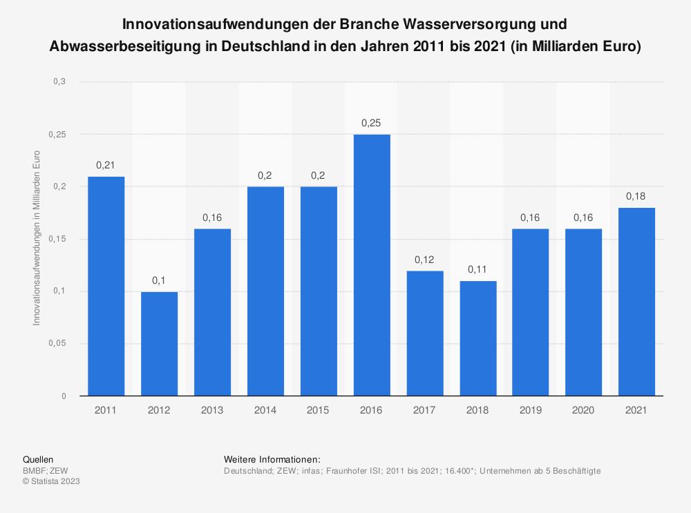 Statistik: Innovationsaufwendungen der Branche Wasserversorgung und Abwasserbeseitigung in Deutschland in den Jahren 2009 bis 2019 (in Milliarden Euro) | Statista