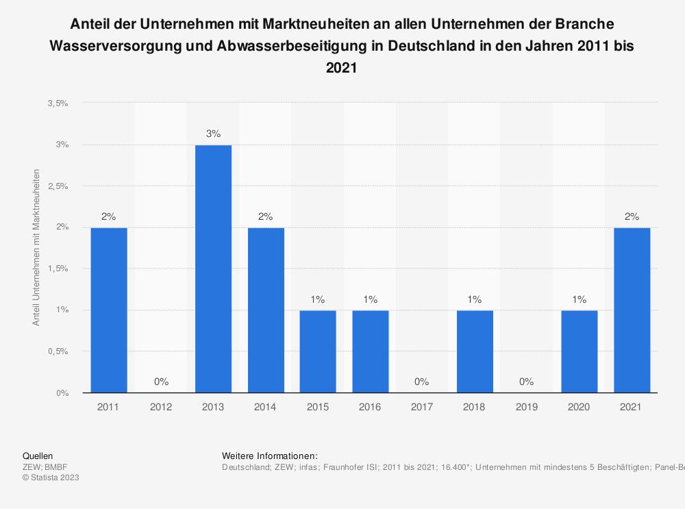 Statistik: Anteil der Unternehmen mit Marktneuheiten an allen Unternehmen der Branche Wasserversorgung und Abwasserbeseitigung in Deutschland in den Jahren 2008 bis 2018 | Statista