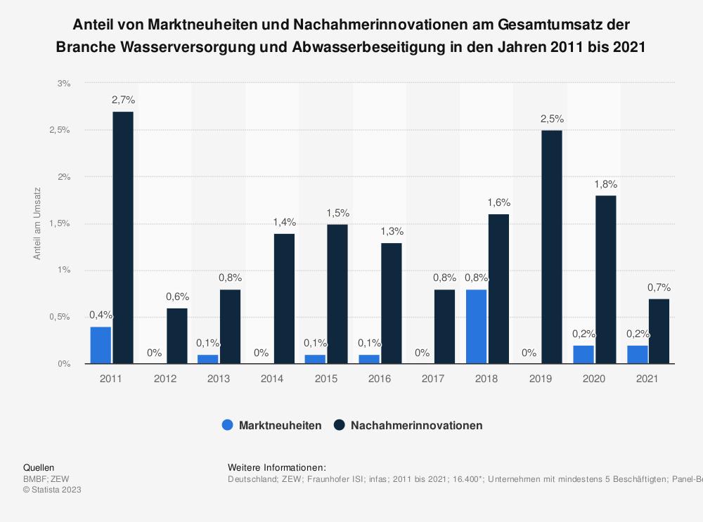 Statistik: Anteil von Marktneuheiten und Nachahmerinnovationen am Gesamtumsatz der Branche Wasserversorgung und Abwasserbeseitigung in den Jahren 2008 bis 2017 | Statista