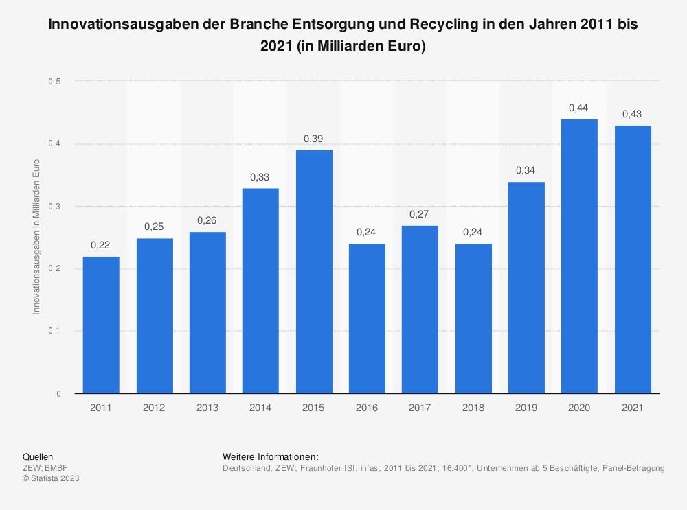 Statistik: Innovationsausgaben der Branche Entsorgung und Recycling in den Jahren 2008 bis 2018 (in Milliarden Euro) | Statista