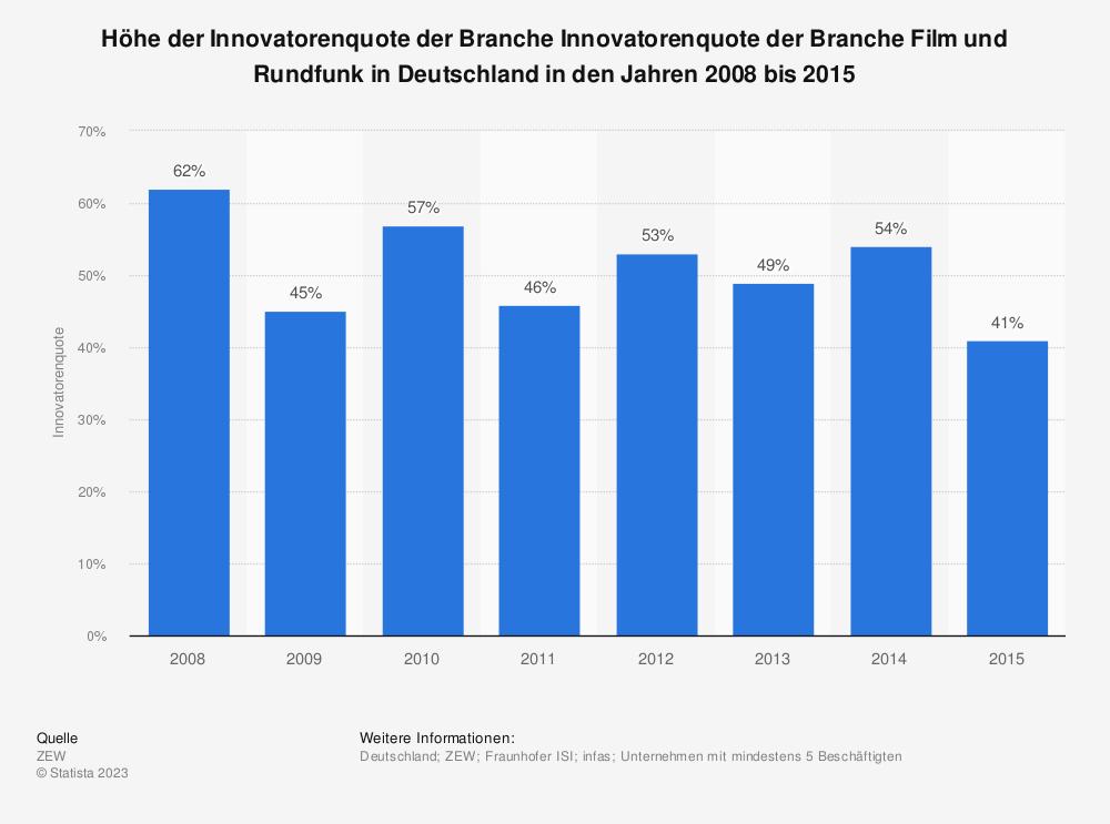 Statistik: Höhe der Innovatorenquote der Branche Innovatorenquote der Branche Film und Rundfunk in Deutschland in den Jahren 2008 bis 2015 | Statista