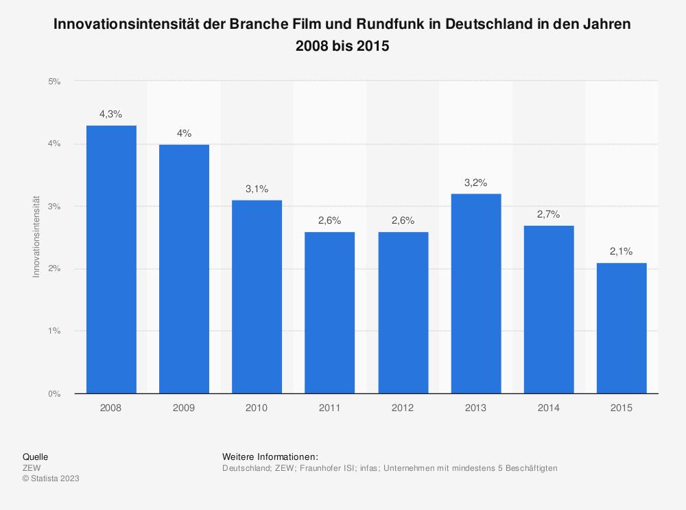 Statistik: Innovationsintensität der Branche Film und Rundfunk in Deutschland in den Jahren 2008 bis 2015 | Statista