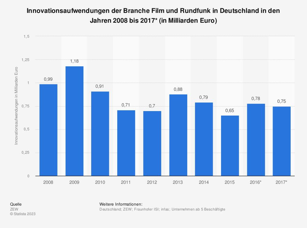 Statistik: Innovationsaufwendungen der Branche Film und Rundfunk in Deutschland in den Jahren 2008 bis 2017* (in Milliarden Euro) | Statista
