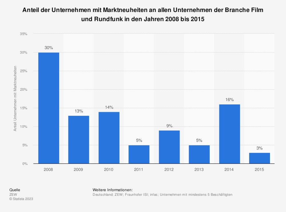 Statistik: Anteil der Unternehmen mit Marktneuheiten an allen Unternehmen der Branche Film und Rundfunk in den Jahren 2008 bis 2015 | Statista