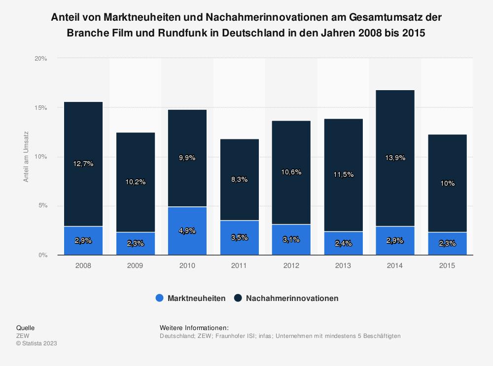 Statistik: Anteil von Marktneuheiten und Nachahmerinnovationen am Gesamtumsatz der Branche Film und Rundfunk in Deutschland in den Jahren 2008 bis 2015 | Statista
