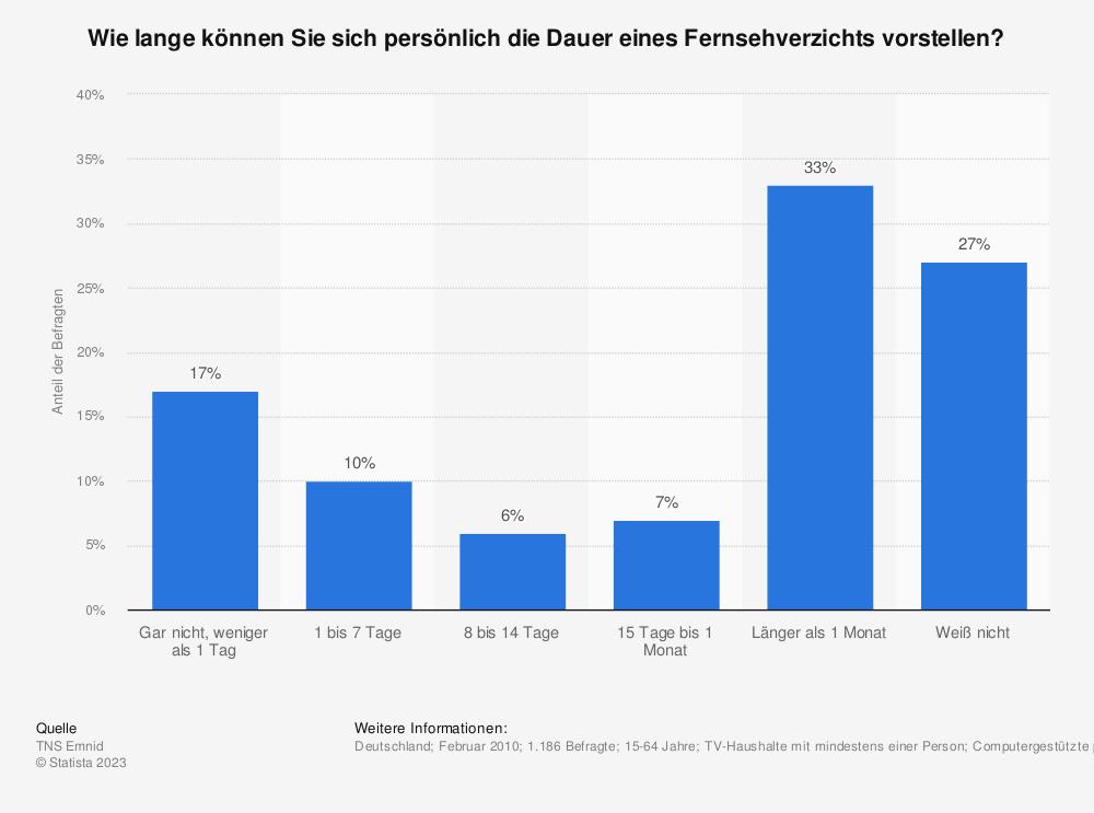 Statistik: Wie lange können Sie sich persönlich die Dauer eines Fernsehverzichts vorstellen? | Statista