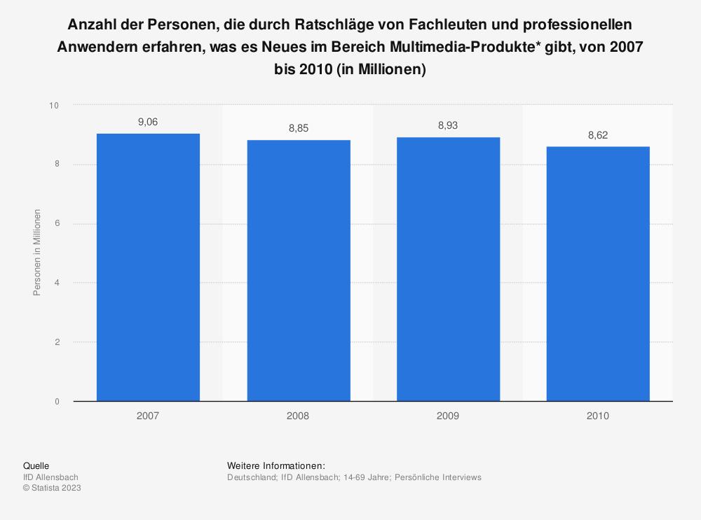 Statistik: Anzahl der Personen, die durch Ratschläge von Fachleuten und professionellen Anwendern erfahren, was es Neues im Bereich Multimedia-Produkte* gibt, von 2007 bis 2010 (in Millionen) | Statista