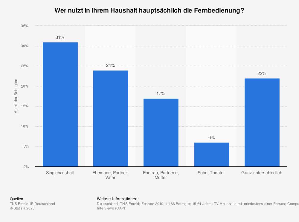 Statistik: Wer nutzt in Ihrem Haushalt hauptsächlich die Fernbedienung? | Statista